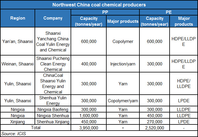 China Polyethylene Polypropylene