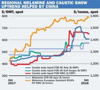 melamine graph