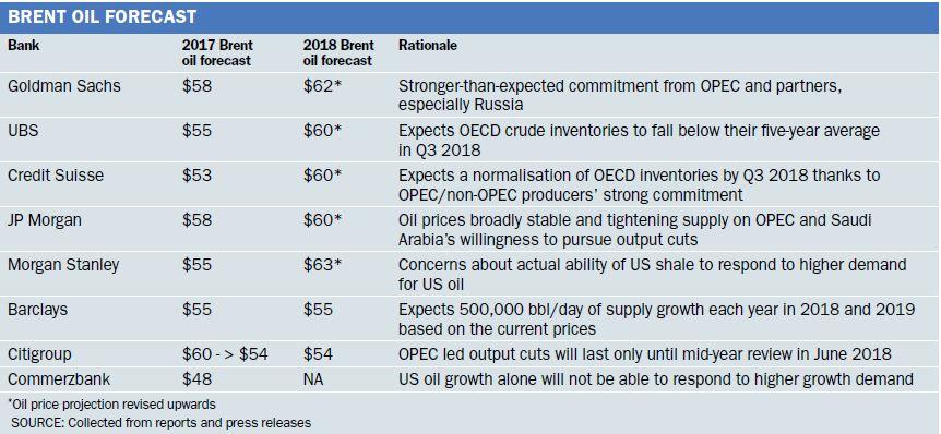 Oil table