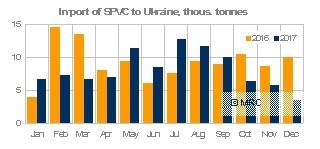 Ukraine PVC imports 2017