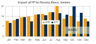 Russia 2017 PP imports (source: MRC)