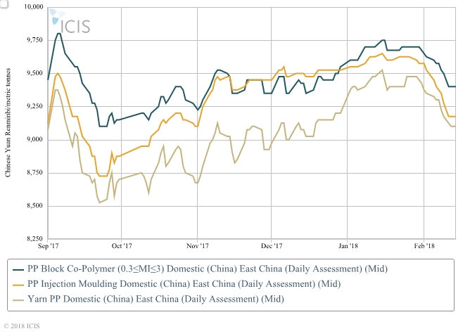 China domestic Polypropylene (PP) price
