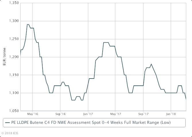European LLDPE prices