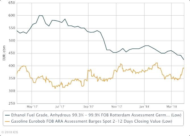 EU fuel ethanol prices plummet on market length, EU policy