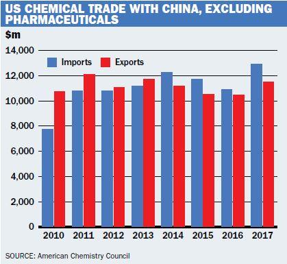 China tariffs USA global chemical markets