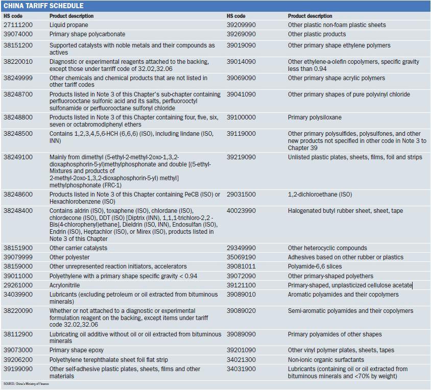 China tariff schedule