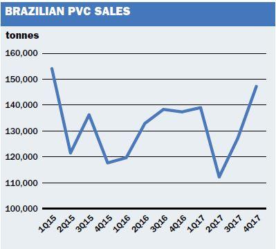 Braskem ethane Brazil stronger Mexico