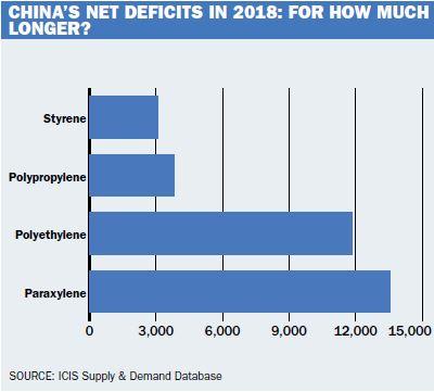 China net deficits