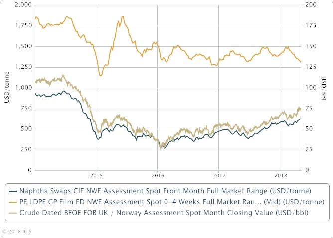 Europe PE prices crude oil prices