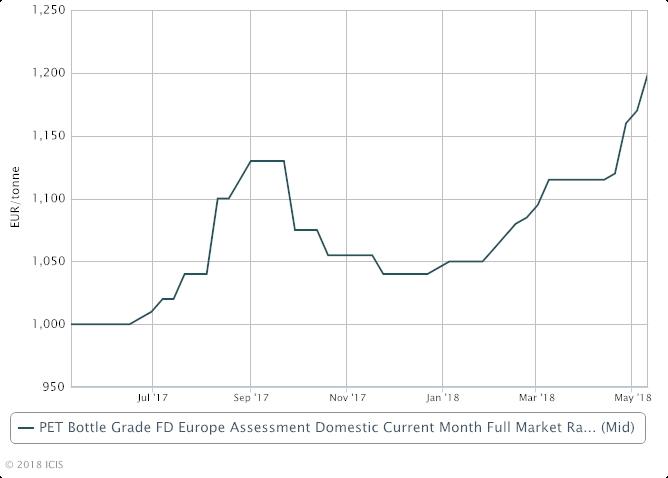 Price Europe PET market