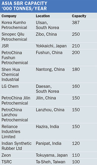 ICIS News - Chemical profile: Asia SBR