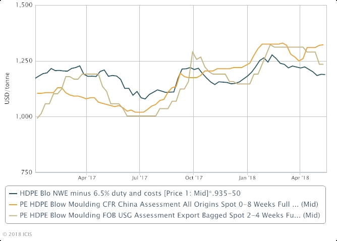 European expectations USA PE imports