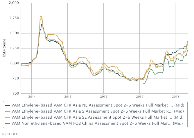 Vinyl Acetate Monomer Feedstock Asia Vam Supply Shortage