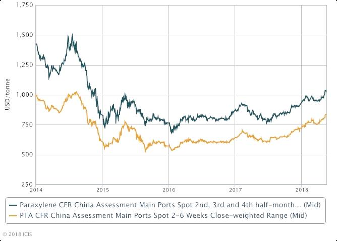 Asia PTA China market