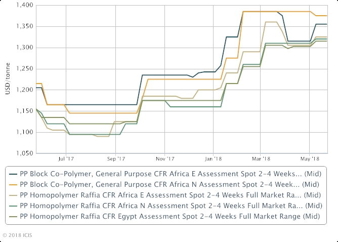 ICIS Editorial Chart goes here