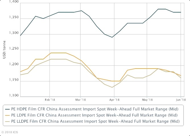 China PE Polyethylene imports