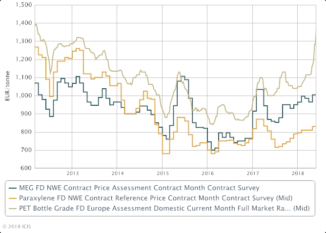 Europe PET price tightness