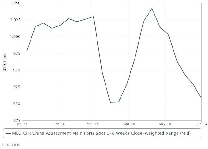 Asia MEG demand tapering