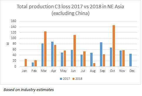 NE Asia propylene price fluctuations