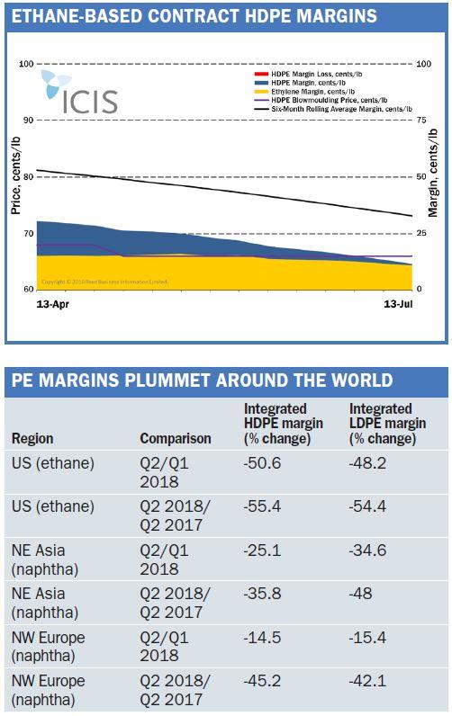 PE margins