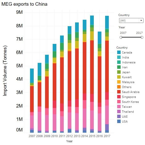 INSIGHT: US MEG production faces short-term challenges after