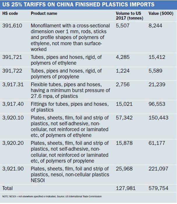 China table 1
