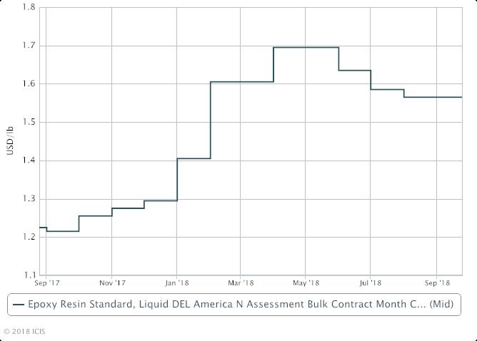 Hexion seeks mid-October increase for N America BPA - ICIS