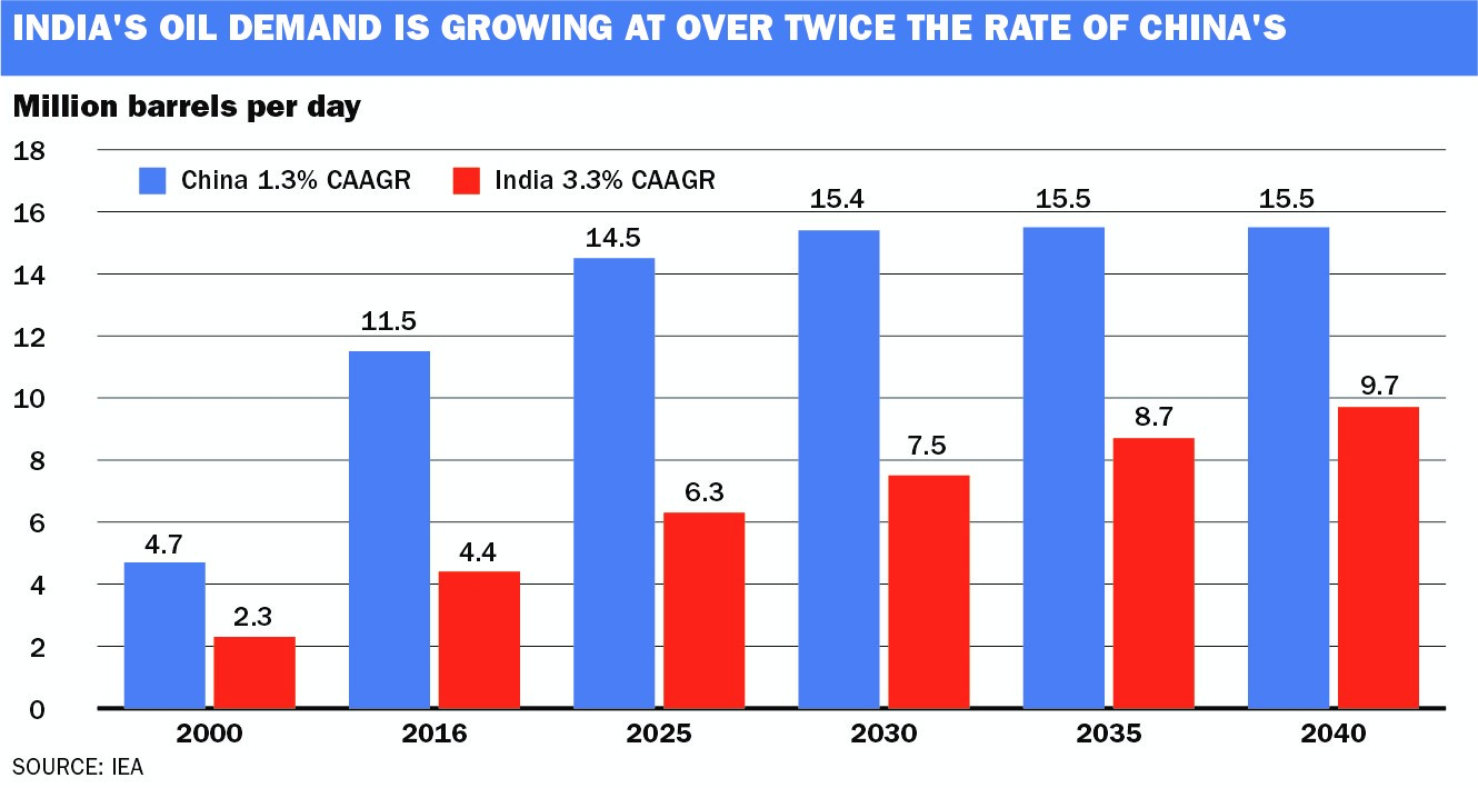 India to become an engine of crude oil demand growth - ICIS