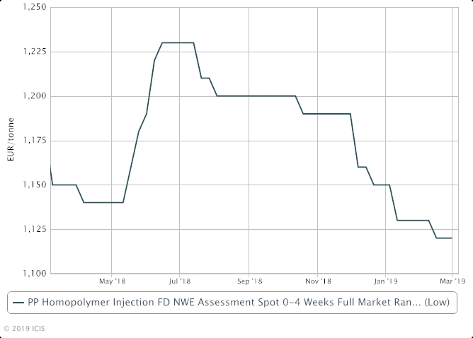 Europe PP prices rise, but no shortage of supply - ICIS Explore
