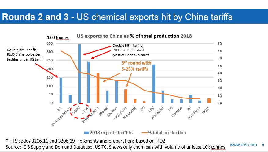 Topic Page: US-China trade war - ICIS Explore