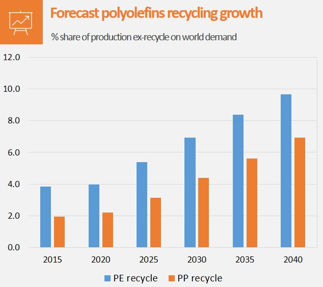 INSIGHT: Widespread plastics recycling challenges mean
