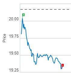 Swiss Clariant's stock down sharply after new CEO resigns
